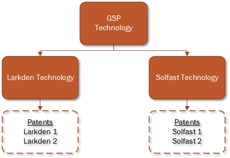 Our Technology - Patent Hierarchy